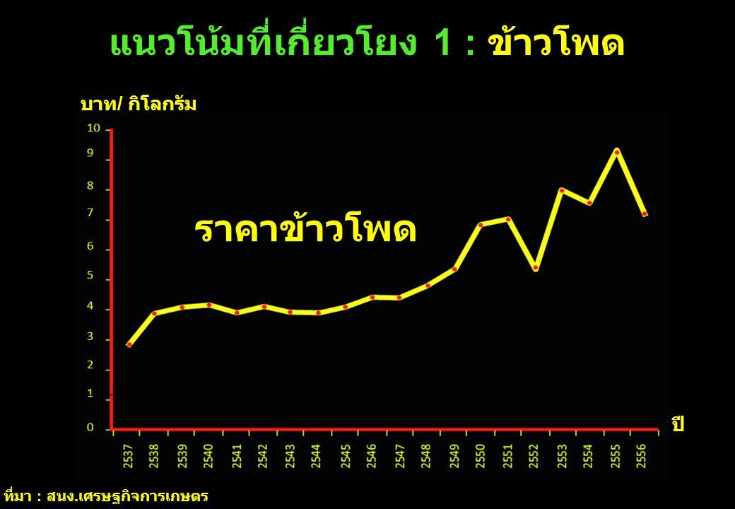 แนวโน้มที่เกี่ยวโยง 1 : ข้าวโพด บาท / กิโลกรัม ปี ที่มา : สนง. เศรษฐกิจการเกษตร ราคาข้าวโพด