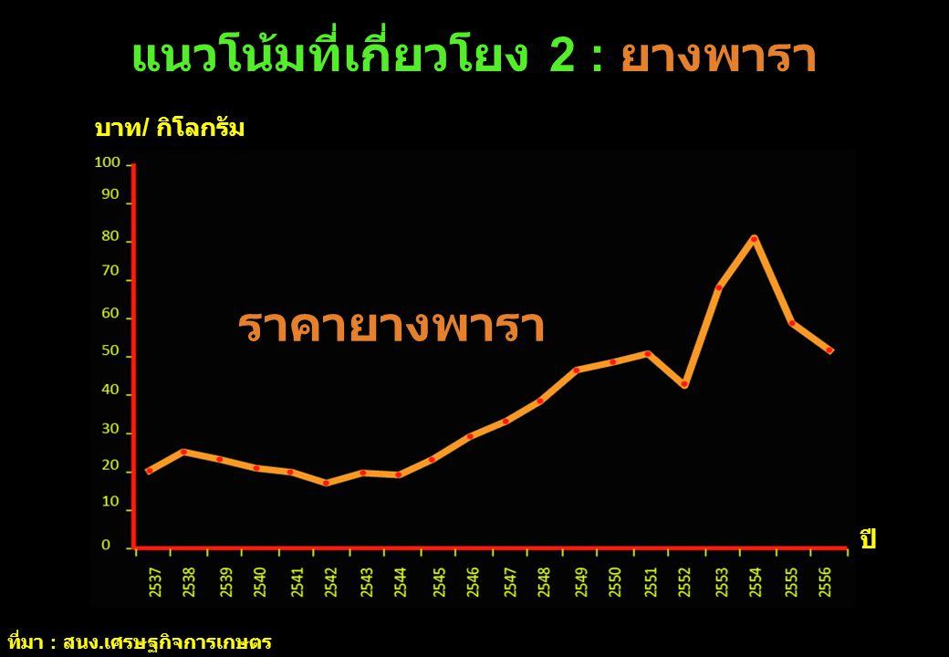 แนวโน้มที่เกี่ยวโยง 2 : ยางพารา ปี ที่มา : สนง. เศรษฐกิจการเกษตร บาท / กิโลกรัม ราคายางพารา