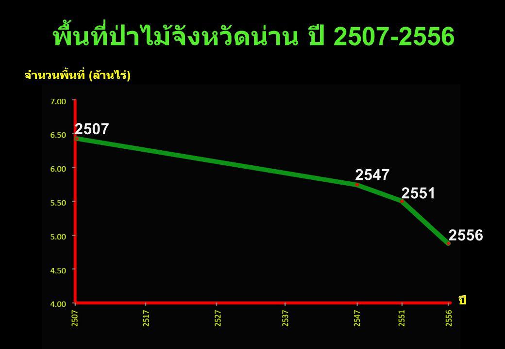 พื้นที่ป่าไม้จังหวัดน่าน ปี 2507-2556 ปี จำนวนพื้นที่ ( ล้านไร่ ) 2547 2556 2551 2507