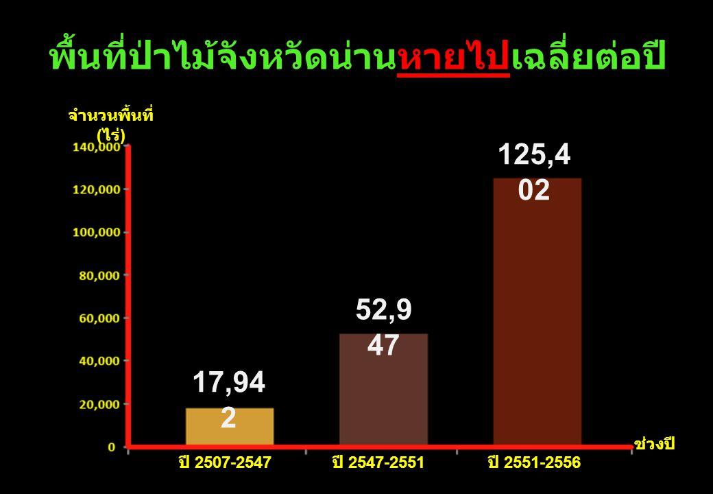 พื้นที่ป่าไม้จังหวัดน่านหายไปเฉลี่ยต่อปี ปี 2507-2547 ปี 2547-2551 ปี 2551-2556 ช่วงปี 125,4 02 52,9 47 17,94 2 จำนวนพื้นที่ ( ไร่ )