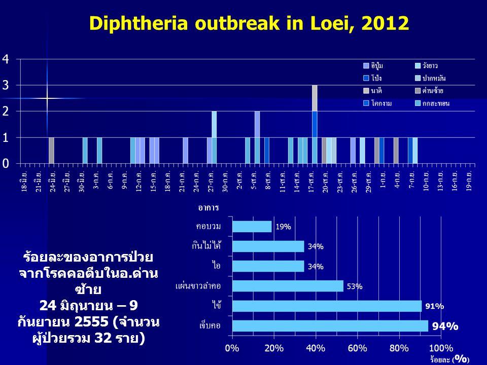 Diphtheria outbreak in Loei, 2012 ร้อยละของอาการป่วย จากโรคคอตีบในอ. ด่าน ซ้าย 24 มิถุนายน – 9 กันยายน 2555 ( จำนวน ผู้ป่วยรวม 32 ราย )