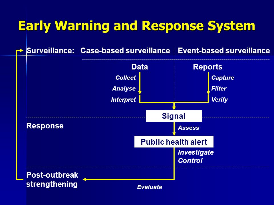 Early Warning and Response System Evaluate DataReports Signal Public health alert Collect Analyse Interpret Capture Filter Verify Assess Surveillance: Response Case-based surveillanceEvent-based surveillance Post-outbreak strengthening Investigate Control