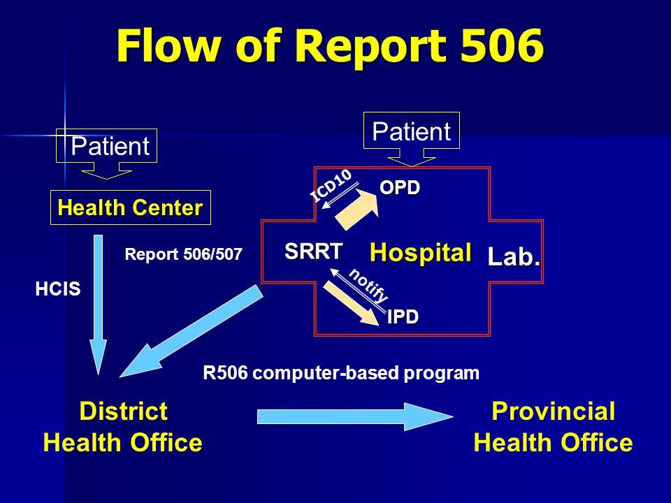 60 Diseases under 506 surveillance 1.Food and Water borne diseases 2.