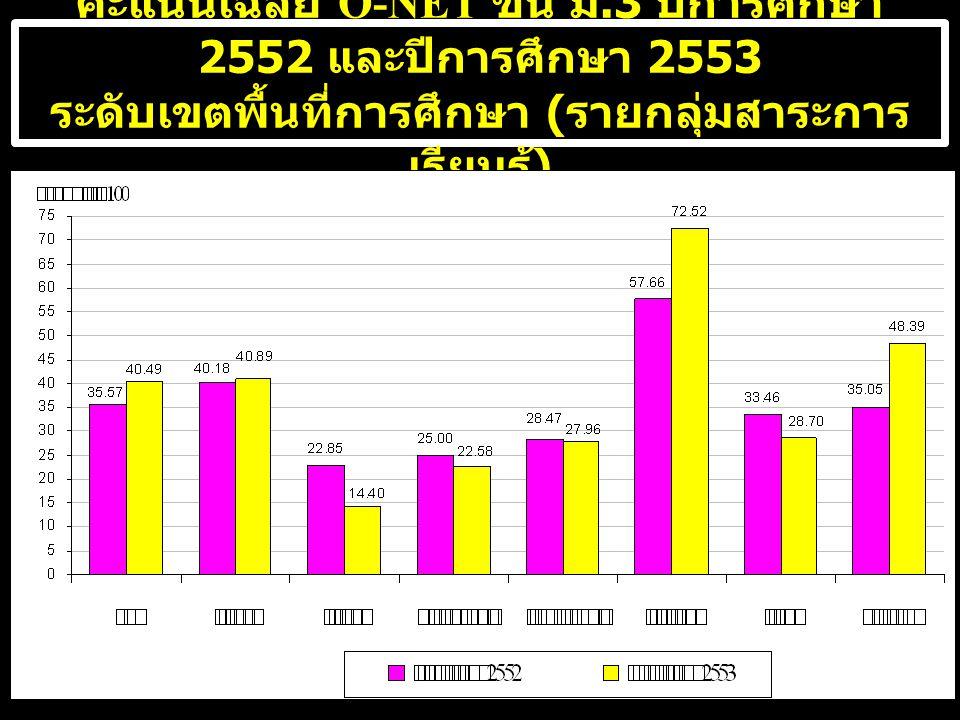 คะแนนเฉลี่ย O-NET ชั้น ม.3 ปีการศึกษา 2552 และปีการศึกษา 2553 ระดับเขตพื้นที่การศึกษา ( รายกลุ่มสาระการ เรียนรู้ )