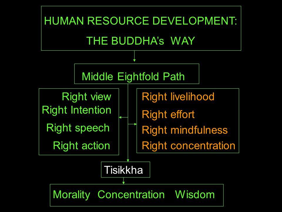 Morality Education สีลสิก ขา Right speech Right action Right livelihood