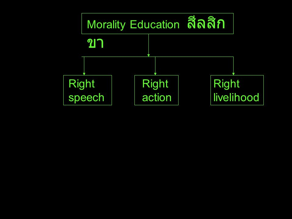 Mental training จิตตสิก ขา Right Effort Right mindfulness Right concentration