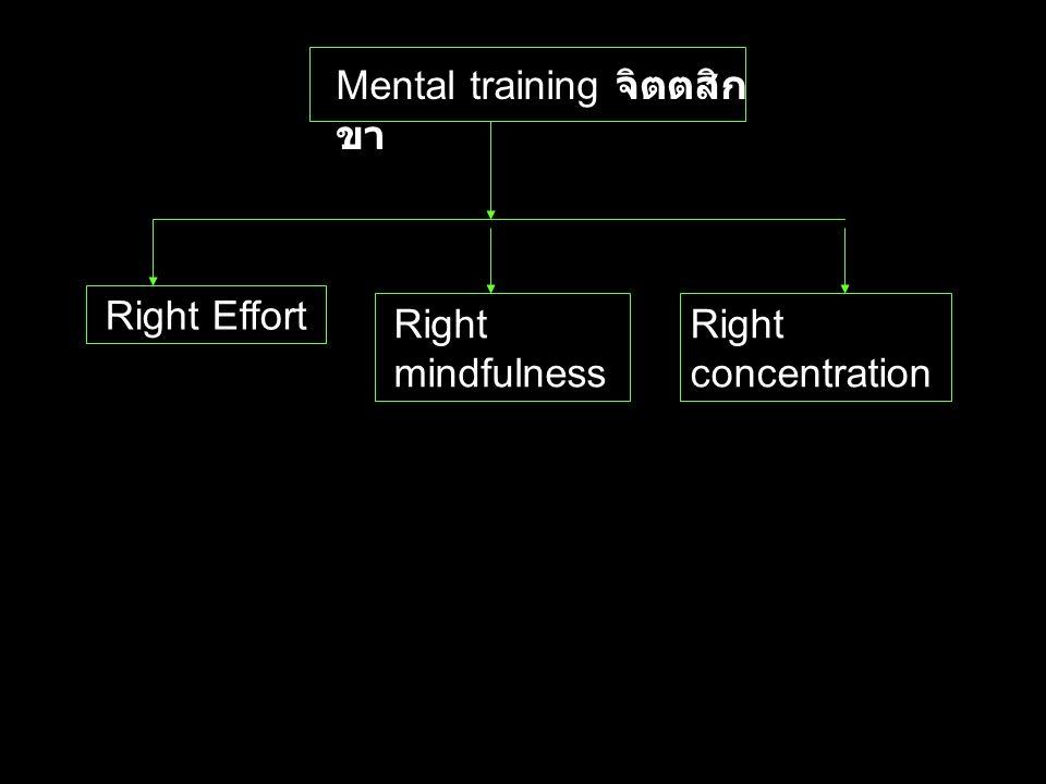 Wisdom Training ปัญญา สิกขา Right Understanding สัมมา ทิฏฐิ มีความ เห็นชอบ Right Intention สัมมา สังกัปปะ ดำริ ชอบ
