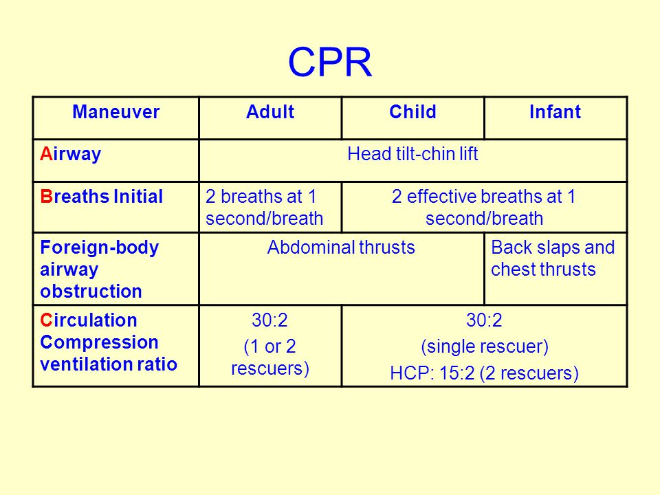 CPR ManeuverAdultChildInfant AirwayHead tilt-chin lift Breaths Initial2 breaths at 1 second/breath 2 effective breaths at 1 second/breath Foreign-body airway obstruction Abdominal thrustsBack slaps and chest thrusts Circulation Compression ventilation ratio 30:2 (1 or 2 rescuers) 30:2 (single rescuer) HCP: 15:2 (2 rescuers)