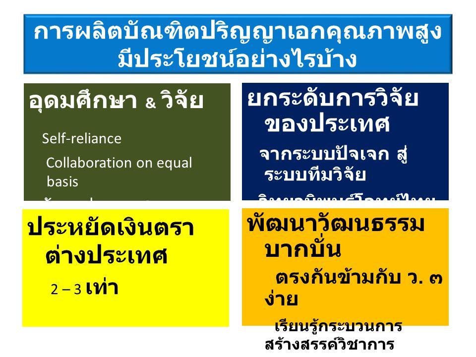 การผลิตบัณฑิต ป.เอก ของไทย ในปัจจุบันมีกี่แบบ 1. ผลิตนักวิชาการ / วิจัย คุณภาพสูง 2.