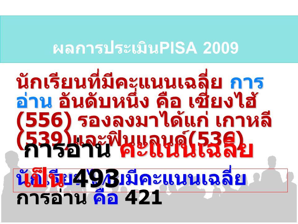 ผลการประเมิน PISA 2009 นักเรียนที่มีคะแนนเฉลี่ย การ อ่าน อันดับหนึ่ง คือ เซี่ยงไฮ้ (556) รองลงมาได้แก่ เกาหลี (539) และฟินแลนด์ (536) นักเรียนไทยมีคะแ