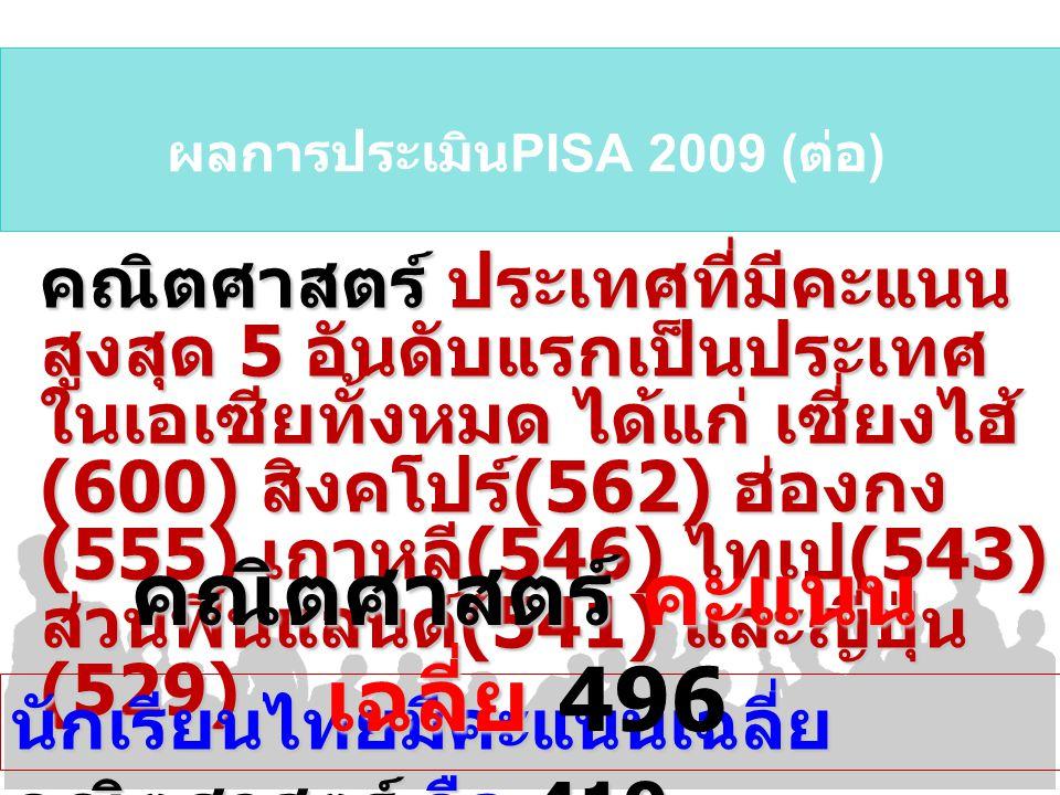 ผลการประเมิน PISA 2009 ( ต่อ ) คณิตศาสตร์ ประเทศที่มีคะแนน สูงสุด 5 อันดับแรกเป็นประเทศ ในเอเซียทั้งหมด ได้แก่ เซี่ยงไฮ้ (600) สิงคโปร์ (562) ฮ่องกง (555) เกาหลี (546) ไทเป (543) ส่วนฟินแลนด์ (541) และญี่ปุ่น (529) นักเรียนไทยมีคะแนนเฉลี่ย คณิตศาสตร์ คือ 419 คณิตศาสตร์ คะแนน เฉลี่ย คณิตศาสตร์ คะแนน เฉลี่ย 496