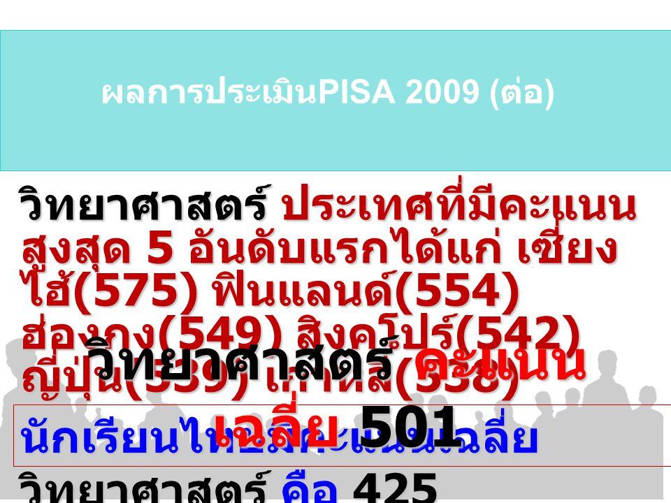 ผลการประเมิน PISA 2009 ( ต่อ ) วิทยาศาสตร์ ประเทศที่มีคะแนน สูงสุด 5 อันดับแรกได้แก่ เซี่ยง ไฮ้ (575) ฟินแลนด์ (554) ฮ่องกง (549) สิงคโปร์ (542) ญี่ปุ่น (539) เกาหลี (538) นักเรียนไทยมีคะแนนเฉลี่ย วิทยาศาสตร์ คือ 425 วิทยาศาสตร์ คะแนน เฉลี่ย 501