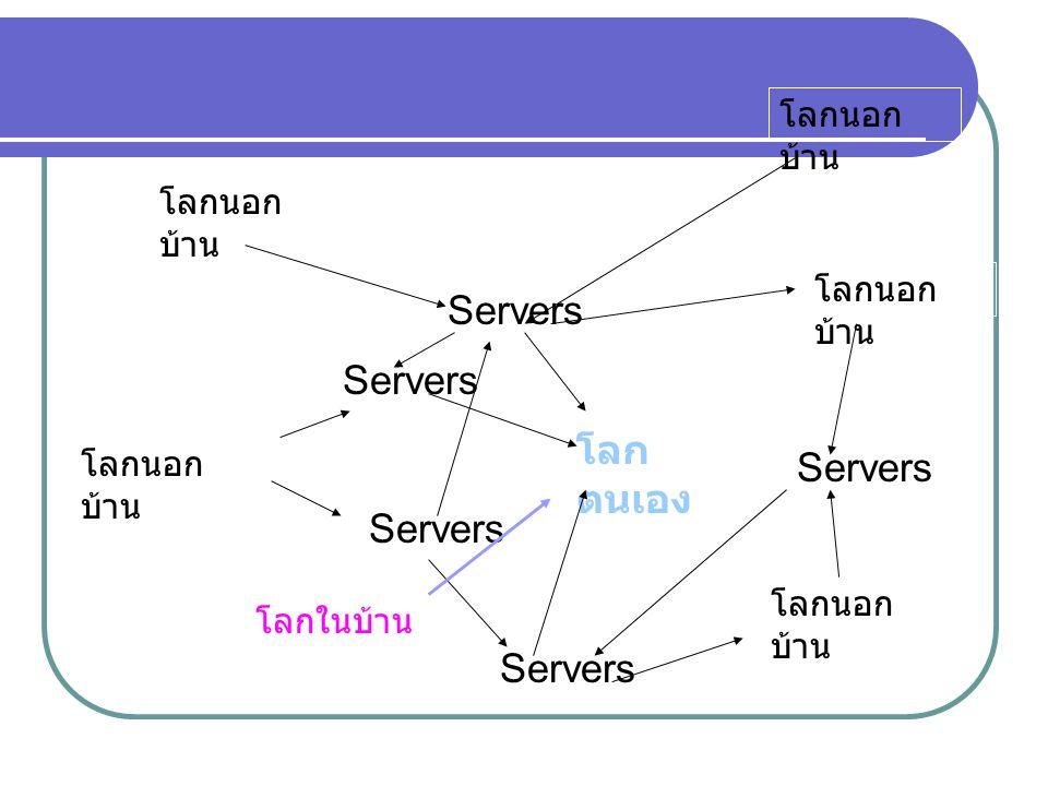 โลกนอก บ้าน โลกในบ้าน Servers โลก ตนเอง