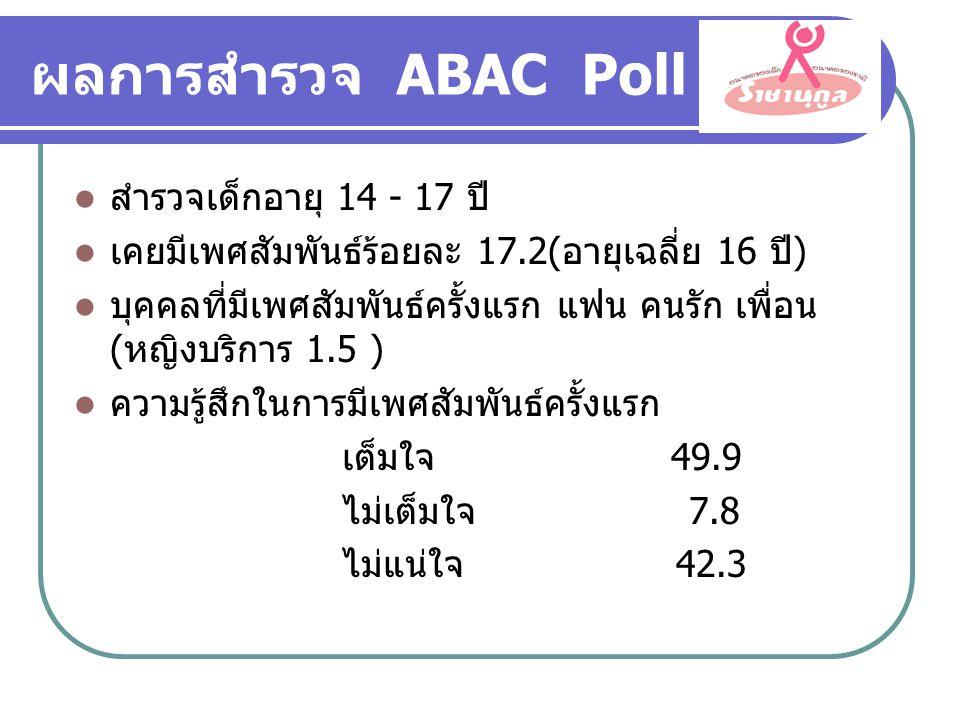 ผลการสำรวจ ABAC Poll  สำรวจเด็กอายุ 14 - 17 ปี  เคยมีเพศสัมพันธ์ร้อยละ 17.2(อายุเฉลี่ย 16 ปี)  บุคคลที่มีเพศสัมพันธ์ครั้งแรก แฟน คนรัก เพื่อน (หญิงบริการ 1.5 )  ความรู้สึกในการมีเพศสัมพันธ์ครั้งแรก เต็มใจ 49.9 ไม่เต็มใจ 7.8 ไม่แน่ใจ 42.3