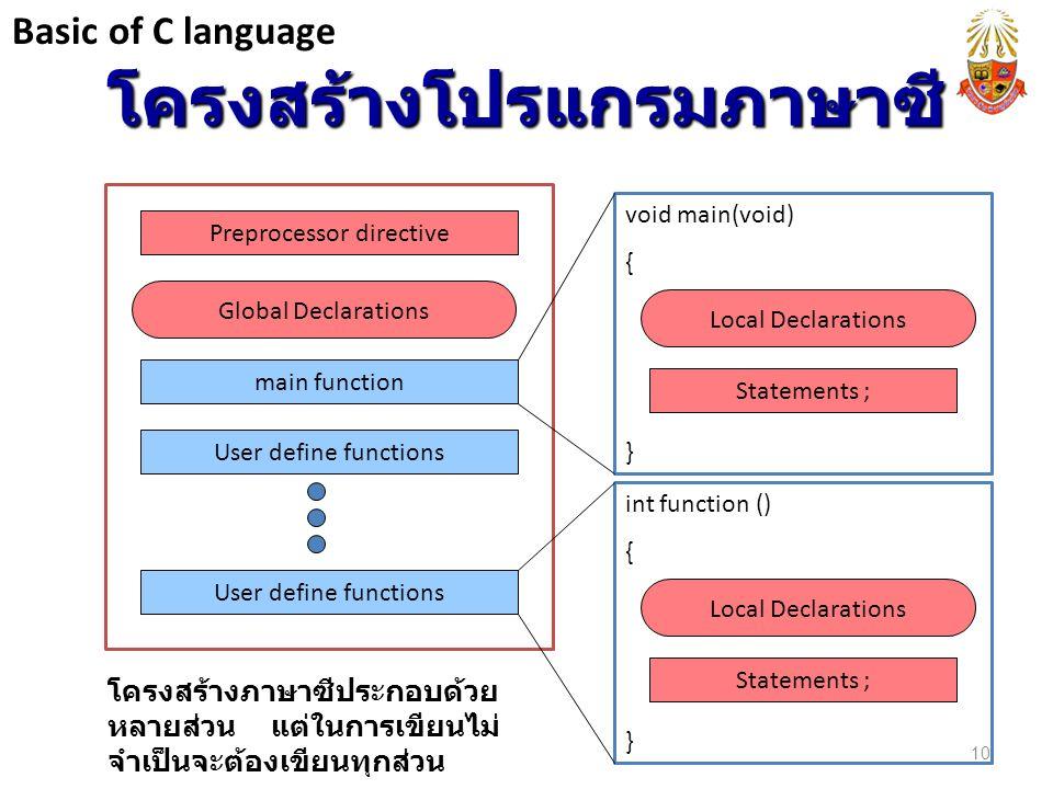 โครงสร้างโปรแกรมภาษาซี void main(void) { } Statements ; Local Declarations Preprocessor directive Global Declarations main function User define functi