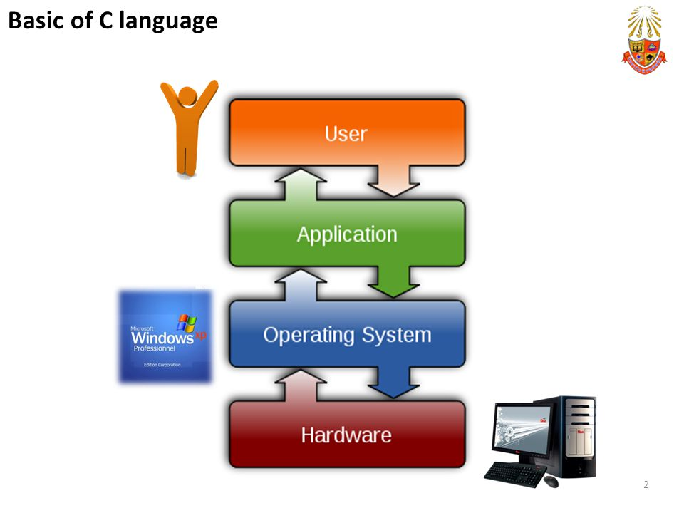 2 Basic of C language