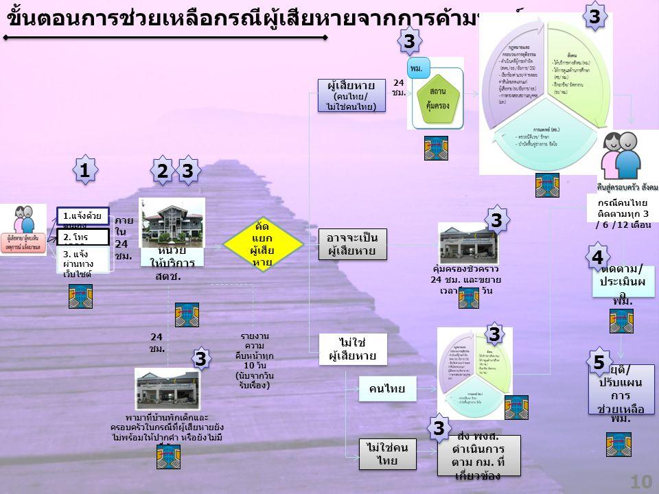 ขั้นตอนการช่วยเหลือกรณีผู้เสียหายจากการค้ามนุษย์ 10 คัด แยก ผู้เสีย หาย 1 1 2 2 ผู้เสียหาย ( คนไทย / ไม่ใช่คนไทย ) ผู้เสียหาย ( คนไทย / ไม่ใช่คนไทย )
