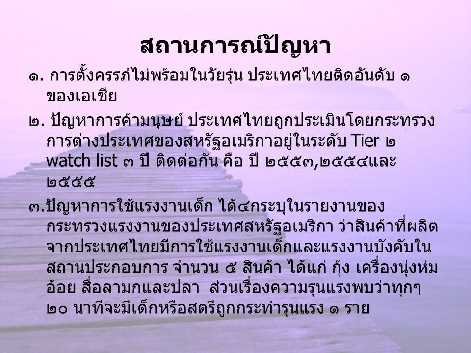 สถานการณ์ปัญหา ๑. การตั้งครรภ์ไม่พร้อมในวัยรุ่น ประเทศไทยติดอันดับ ๑ ของเอเชีย ๒. ปัญหาการค้ามนุษย์ ประเทศไทยถูกประเมินโดยกระทรวง การต่างประเทศของสหรั