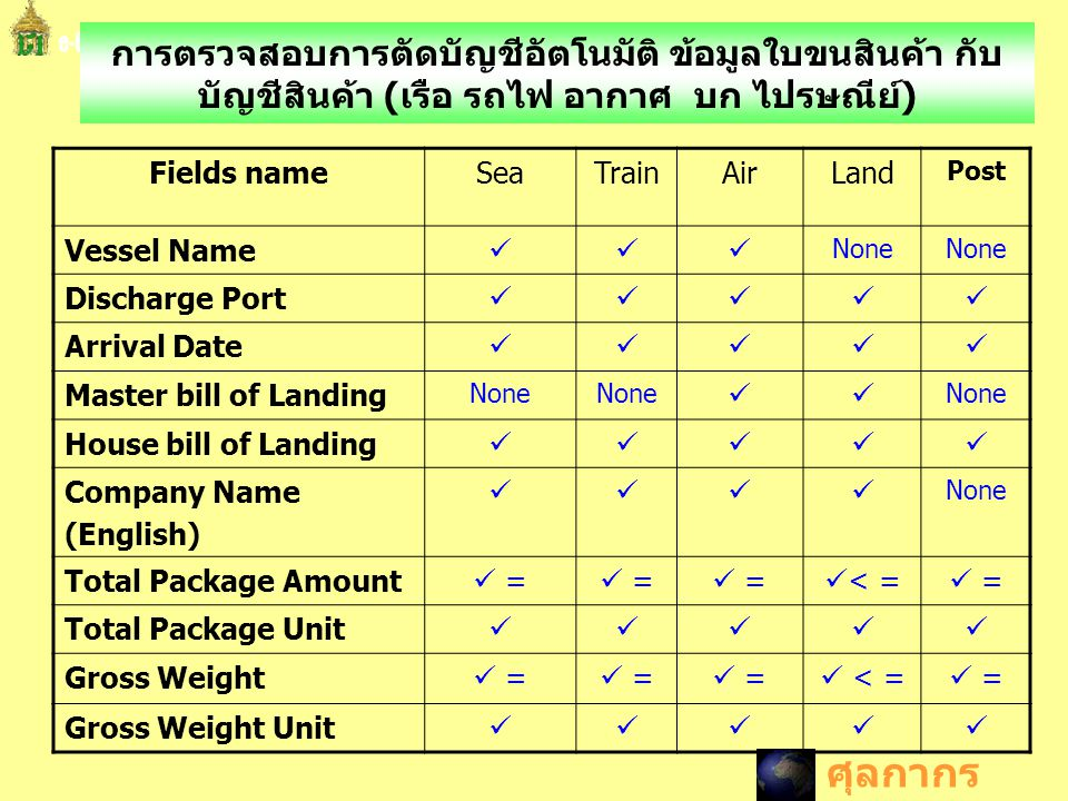 Fields nameSeaTrainAirLand Post Vessel Name  None Discharge Port  Arrival Date  Master bill of Landing None  House bill of Landing 