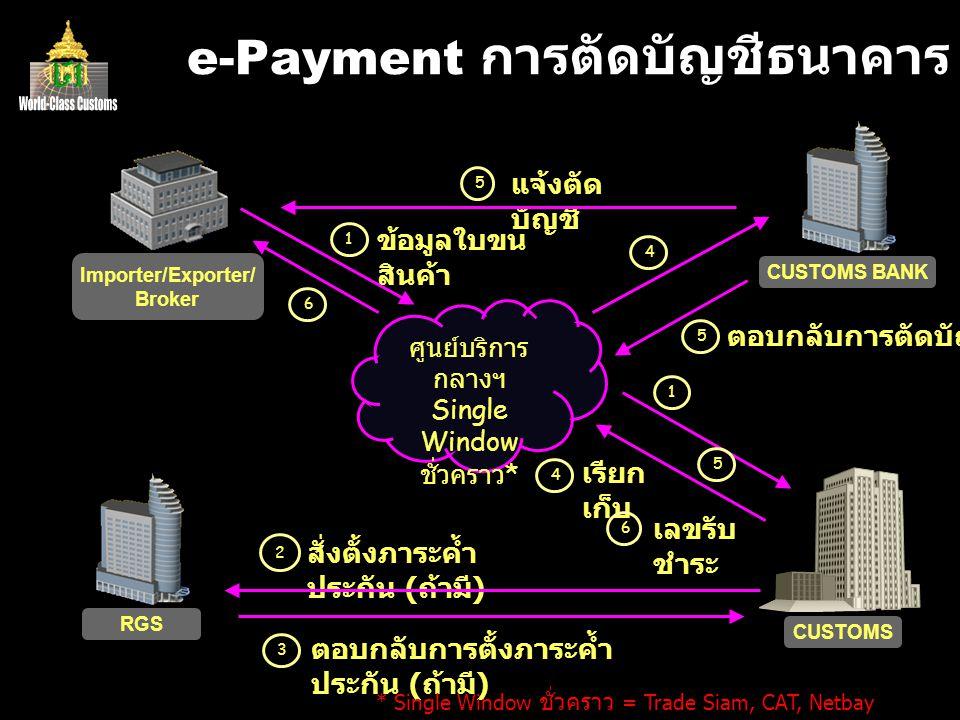 e-Payment การตัดบัญชีธนาคาร Importer/Exporter/ Broker ศูนย์บริการ กลางฯ Single Window ชั่วคราว * CUSTOMS BANK CUSTOMS 1 ข้อมูลใบขน สินค้า 164 4 เรียก