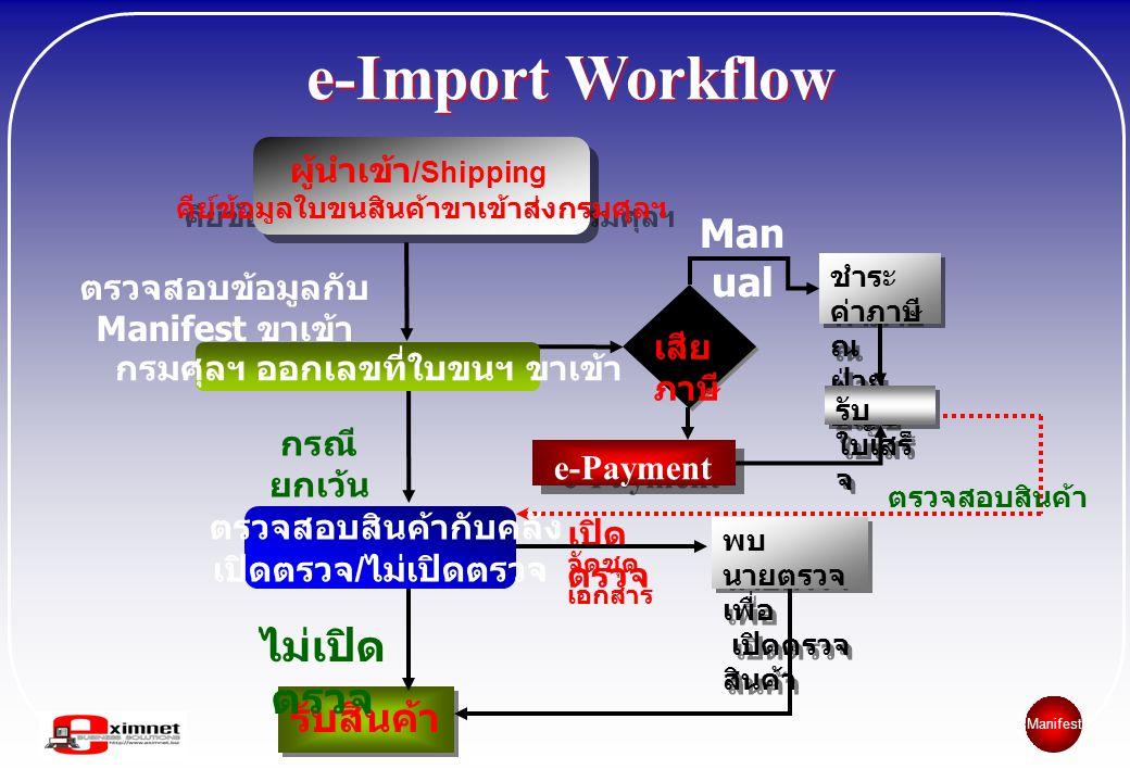 e-Import Workflow ตรวจสอบข้อมูลกับ Manifest ขาเข้า ชำระ ค่าภาษี ณ ฝ่าย บัญชี ชำระ ค่าภาษี ณ ฝ่าย บัญชี รับสินค้า จัดชุด เอกสาร เปิด ตรวจ พบ นายตรวจ เพ