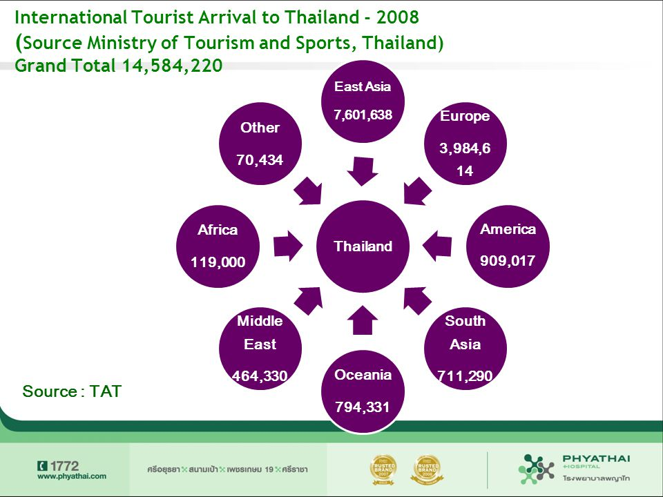 International Tourist Arrival to Thailand - 2008 ( Source Ministry of Tourism and Sports, Thailand) Grand Total 14,584,220 Thailand East Asia 7,601,638 Europe 3,984,61 4 America 909,017 South Asia 711,290 Oceania 794,331 Middle East 464,330 Africa 119,000 Other 70,434 Source : TAT