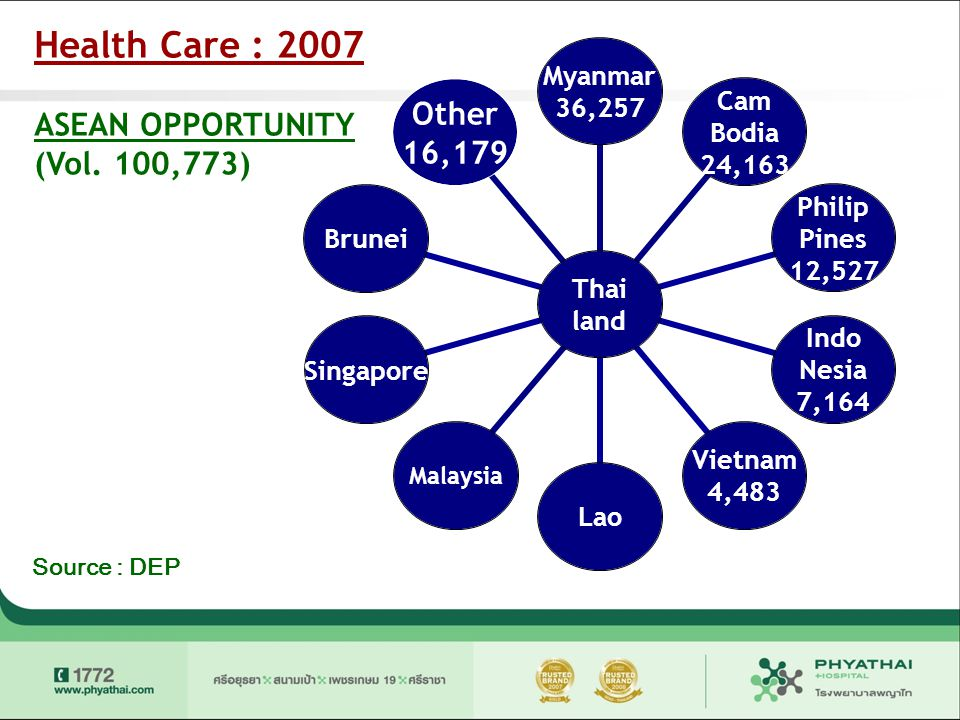 Health Care : 2007 ASEAN OPPORTUNITY (Vol. 100,773) Source : DEP