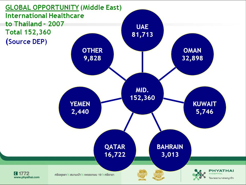 GLOBAL OPPORTUNITY (Middle East) International Healthcare to Thailand – 2007 Total 152,360 ( Source DEP) MID. 152,360 UAE 81,713 OMAN 32,898 KUWAIT 5,