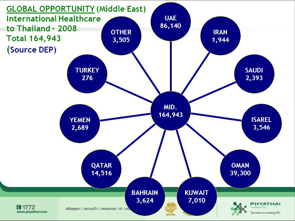 GLOBAL OPPORTUNITY (Middle East) International Healthcare to Thailand – 2008 Total 164,943 ( Source DEP) MID. 164,943 UAE 86,140 IRAN 1,944 SAUDI 2,39