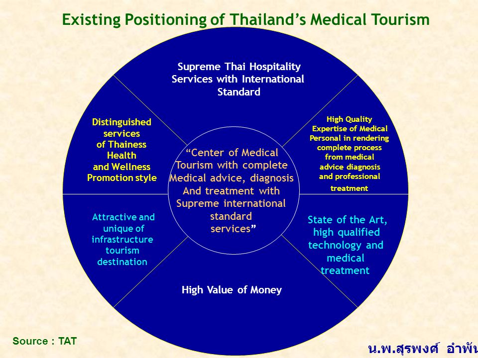 "Existing Positioning of Thailand's Medical Tourism ""Center of Medical Tourism with complete Medical advice, diagnosis And treatment with Supreme inter"