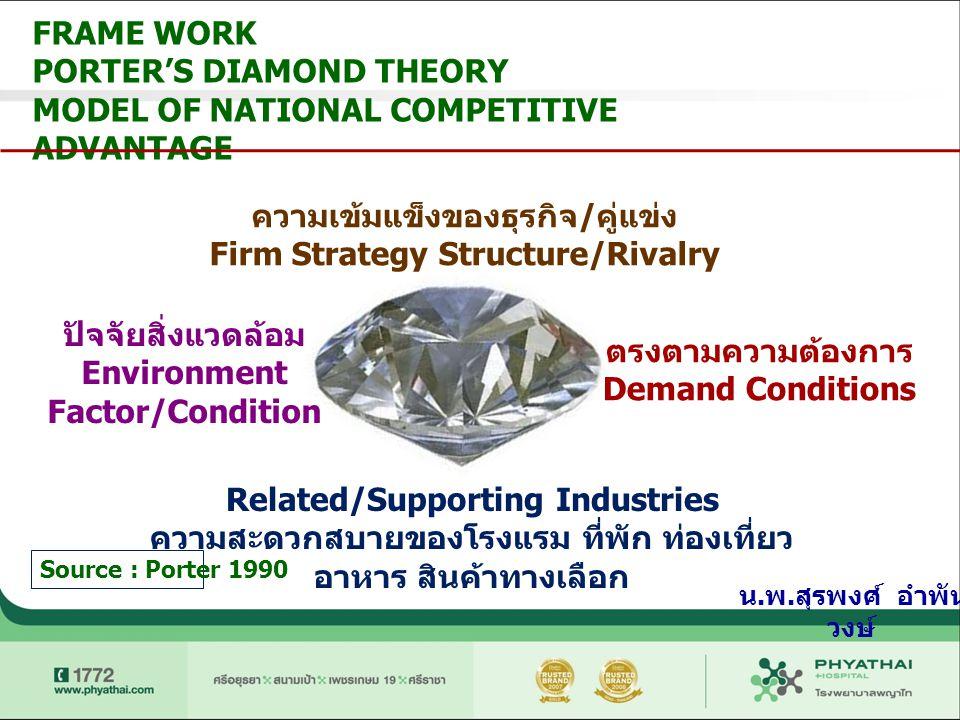 Source : Porter 1990 ความเข้มแข็งของธุรกิจ / คู่แข่ง Firm Strategy Structure/Rivalry ตรงตามความต้องการ Demand Conditions Related/Supporting Industries