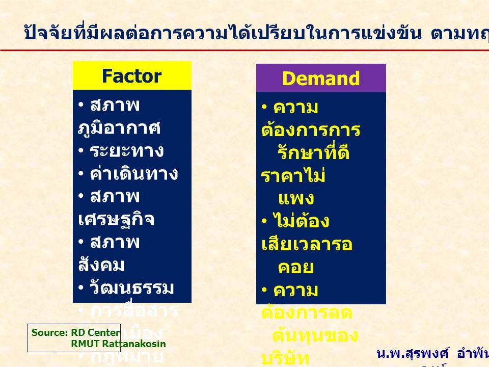 ปัจจัยที่มีผลต่อการความได้เปรียบในการแข่งขัน ตามทฤษฎี Porter's Diamond Factor Conditions • สภาพ ภูมิอากาศ • ระยะทาง • ค่าเดินทาง • สภาพ เศรษฐกิจ • สภา