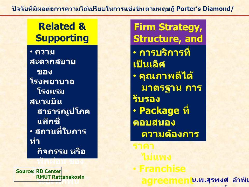 ปัจจัยที่มีผลต่อการความได้เปรียบในการแข่งขัน ตามทฤษฎี Porter's Diamond/ Related & Supporting Industries • ความ สะดวกสบาย ของ โรงพยาบาล โรงแรม สนามบิน