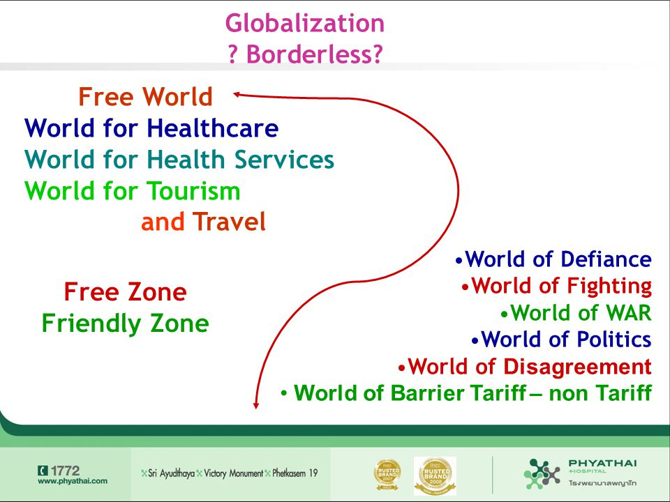 Globalization ? Borderless? Free World World for Healthcare World for Health Services World for Tourism and Travel Free Zone Friendly Zone •World of D