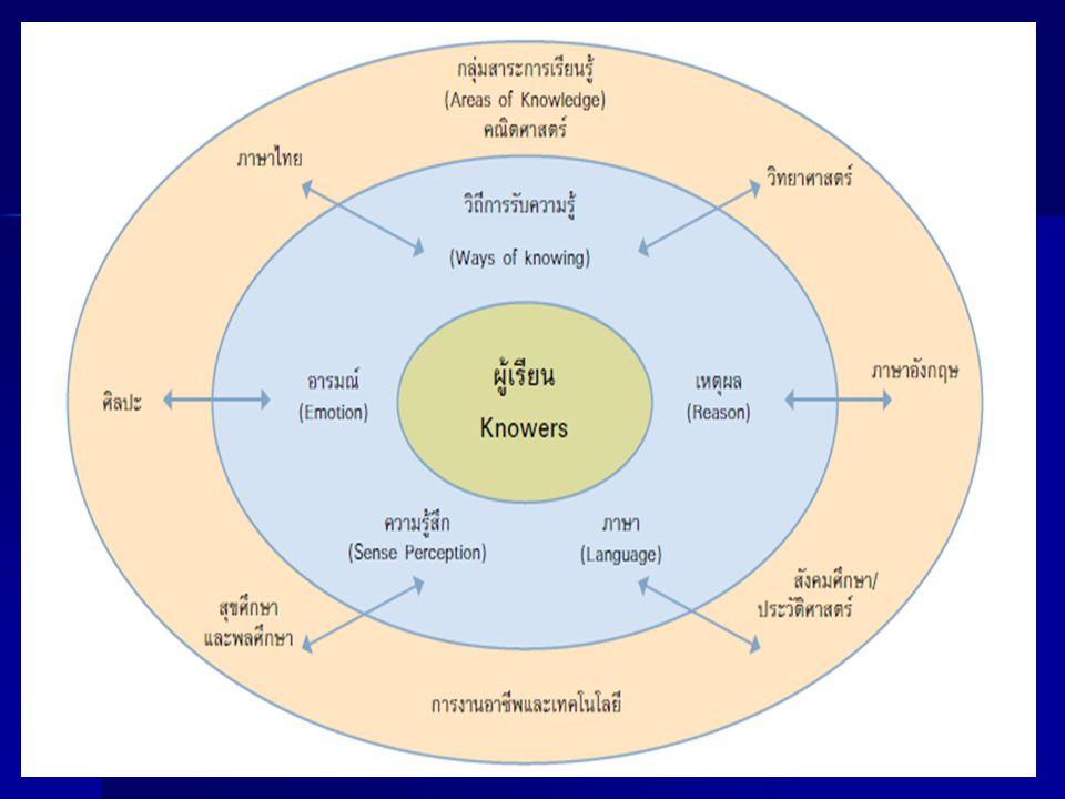 ครูผู้สอน - สอนกระบวนการวิธีหาความรู้ ศาสตร์ สาขาของความรู้ - การเขียนรายงานการค้นคว้า - ดูแลช่วยเหลือผู้เรียนในการค้นคว้า และการเขียนรายงาน - ประเมินผลเรียน ทั้งข้อเขียนและปาก เปล่า