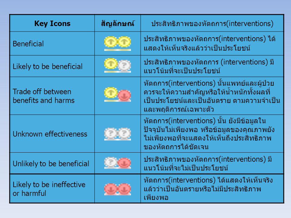 Key Iconsสัญลักษณ์ประสิทธิภาพของหัตถการ(interventions) Beneficial ประสิทธิภาพของหัตถการ(interventions) ได้ แสดงให้เห็นจริงแล้วว่าเป็นประโยชน์ Likely to be beneficial ประสิทธิภาพของหัตถการ (interventions) มี แนวโน้มที่จะเป็นประโยชน์ Trade off between benefits and harms หัตถการ(interventions) นั้นแพทย์และผู้ป่วย ควรจะให้ความสำคัญหรือให้น้ำหนักทั้งผลที่ เป็นประโยชน์และเป็นอันตราย ตามความจำเป็น และพฤติการณ์เฉพาะตัว Unknown effectiveness หัตถการ(interventions) นั้น ยังมีข้อมูลใน ปัจจุบันไม่เพียงพอ หรือข้อมูลของคุณภาพยัง ไม่เพียงพอที่จะแสดงให้เห็นถึงประสิทธิภาพ ของหัตถการได้ชัดเจน Unlikely to be beneficial ประสิทธิภาพของหัตถการ(interventions) มี แนวโน้มที่จะไม่เป็นประโยชน์ Likely to be ineffective or harmful หัตถการ(interventions) ได้แสดงให้เห็นจริง แล้วว่าเป็นอันตรายหรือไม่มีประสิทธิภาพ เพียงพอ