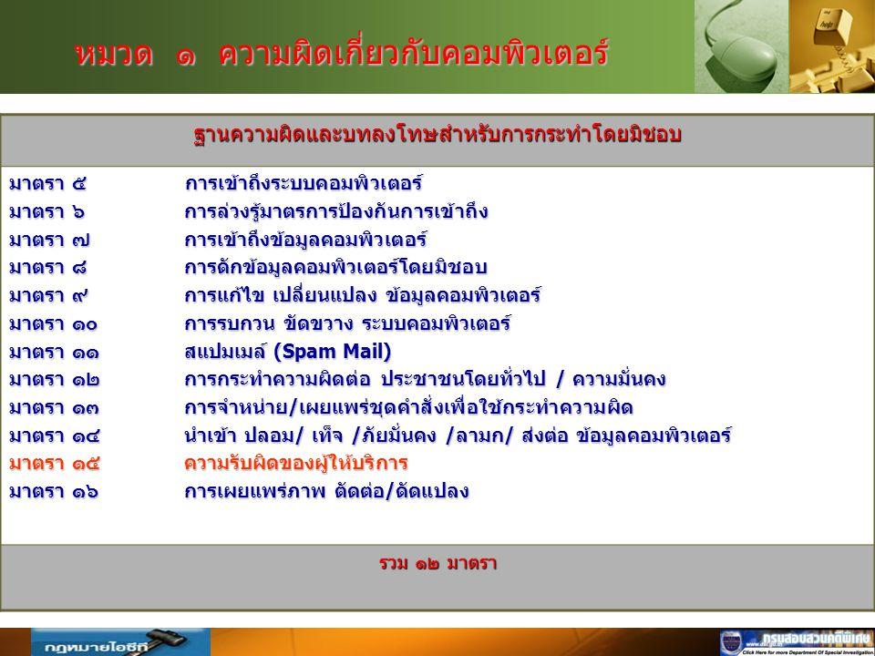 Company Logo www.themegallery.com หมวด ๑ ความผิดเกี่ยวกับคอมพิวเตอร์ ฐานความผิดและบทลงโทษสำหรับการกระทำโดยมิชอบ มาตรา ๕ การเข้าถึงระบบคอมพิวเตอร์ มาตรา ๖ การล่วงรู้มาตรการป้องกันการเข้าถึง มาตรา ๗ การเข้าถึงข้อมูลคอมพิวเตอร์ มาตรา ๘ การดักข้อมูลคอมพิวเตอร์โดยมิชอบ มาตรา ๙ การแก้ไข เปลี่ยนแปลง ข้อมูลคอมพิวเตอร์ มาตรา ๑๐ การรบกวน ขัดขวาง ระบบคอมพิวเตอร์ มาตรา ๑๑สแปมเมล์ (Spam Mail) มาตรา ๑๒ การกระทำความผิดต่อ ประชาชนโดยทั่วไป / ความมั่นคง มาตรา ๑๓ การจำหน่าย/เผยแพร่ชุดคำสั่งเพื่อใช้กระทำความผิด มาตรา ๑๔นำเข้า ปลอม/ เท็จ /ภัยมั่นคง /ลามก/ ส่งต่อ ข้อมูลคอมพิวเตอร์ มาตรา ๑๕ความรับผิดของผู้ให้บริการ มาตรา ๑๖การเผยแพร่ภาพ ตัดต่อ/ดัดแปลง รวม ๑๒ มาตรา