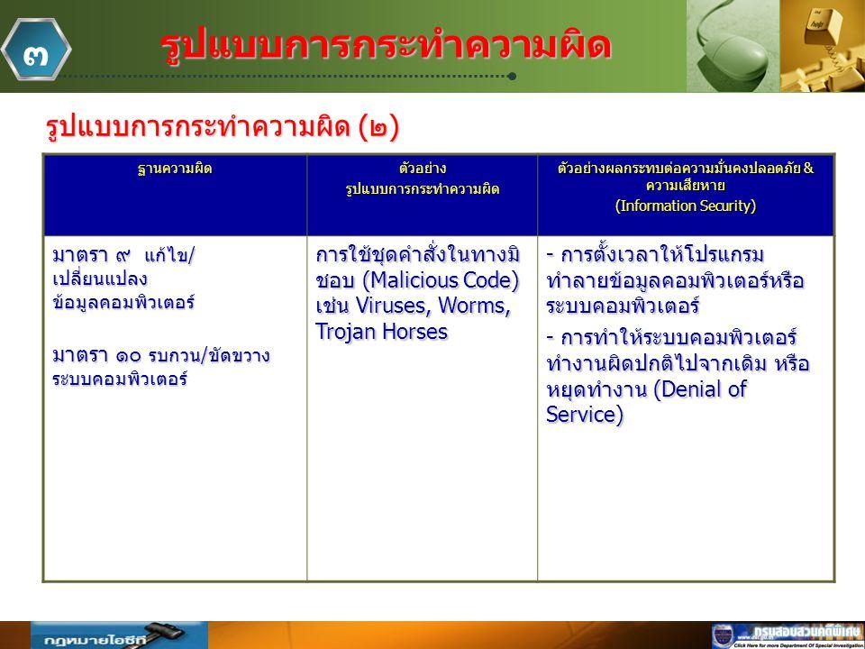 Company Logo www.themegallery.comรูปแบบการกระทำความผิด ๓ รูปแบบการกระทำความผิด (๒) ฐานความผิดตัวอย่างรูปแบบการกระทำความผิด ตัวอย่างผลกระทบต่อความมั่นคงปลอดภัย & ความเสียหาย (Information Security) มาตรา ๙ แก้ไข/ เปลี่ยนแปลง ข้อมูลคอมพิวเตอร์ มาตรา ๑๐ รบกวน/ขัดขวาง ระบบคอมพิวเตอร์ การใช้ชุดคำสั่งในทางมิ ชอบ (Malicious Code) เช่น Viruses, Worms, Trojan Horses - การตั้งเวลาให้โปรแกรม ทำลายข้อมูลคอมพิวเตอร์หรือ ระบบคอมพิวเตอร์ - การทำให้ระบบคอมพิวเตอร์ ทำงานผิดปกติไปจากเดิม หรือ หยุดทำงาน (Denial of Service)
