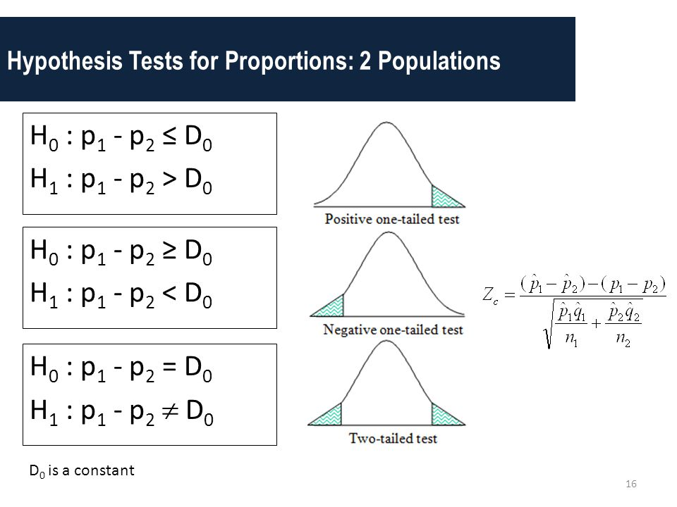 Hypothesis Tests for Proportions: 2 Populations 16 H 0 : p 1 - p 2 ≥ D 0 H 1 : p 1 - p 2 < D 0 H 0 : p 1 - p 2 ≤ D 0 H 1 : p 1 - p 2 > D 0 H 0 : p 1 -