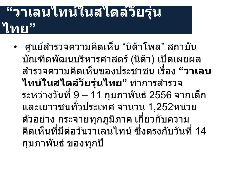 """"""" วาเลนไทน์ในสไตล์วัยรุ่นไทย """" • ศูนย์สำรวจความคิดเห็น """" นิด้าโพล """" สถาบัน บัณฑิตพัฒนบริหารศาสตร์ ( นิด้า ) เปิดเผยผล สำรวจความคิดเห็นของประชาชน เรื่อ"""