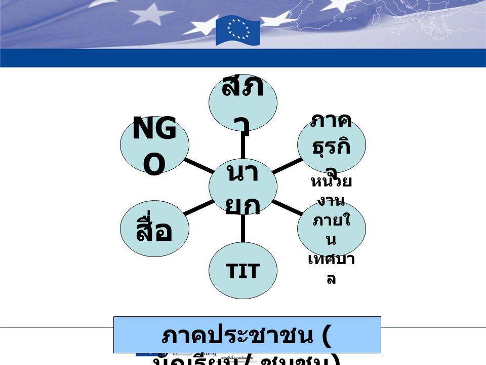 นายก สภาภาคธุรกิจ หน่วยงาน ภายใน เทศบาล TIT สื่อ NGO ภาคประชาชน ( นักเรียน / ชุมชน )