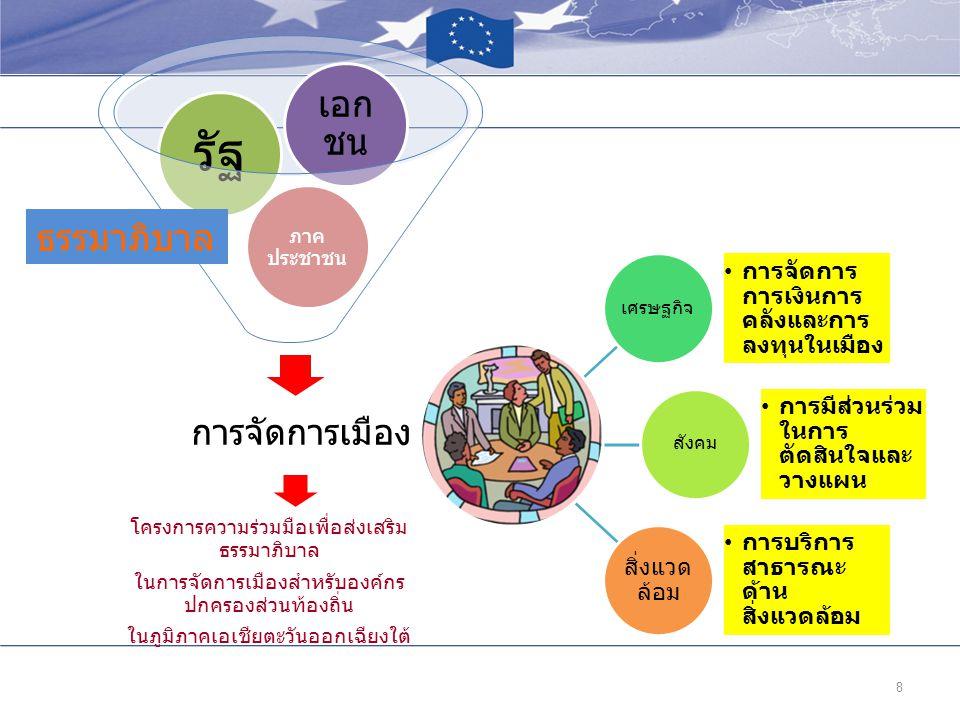 8 การจัดการเมือง ภาค ประชาชน รัฐ เอก ชน โครงการความร่วมมือเพื่อส่งเสริม ธรรมาภิบาล ในการจัดการเมืองสำหรับองค์กร ปกครองส่วนท้องถิ่น ในภูมิภาคเอเชียตะวั