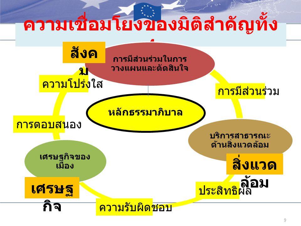 ความเชื่อมโยงของมิติสำคัญทั้ง 4 9 หลักธรรมาภิบาล การมีส่วนร่วมในการ วางแผนและตัดสินใจ บริการสาธารณะ ด้านสิ่งแวดล้อม เศรษฐกิจของ เมือง สังค ม สิ่งแวด ล