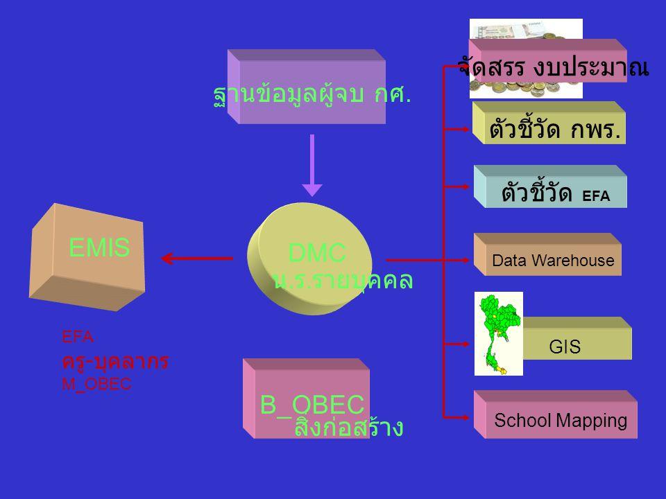 DMC • การจัดเก็บข้อมูลพื้นฐาน 1) 10 มิ.ย.2557 2) 10 พ.