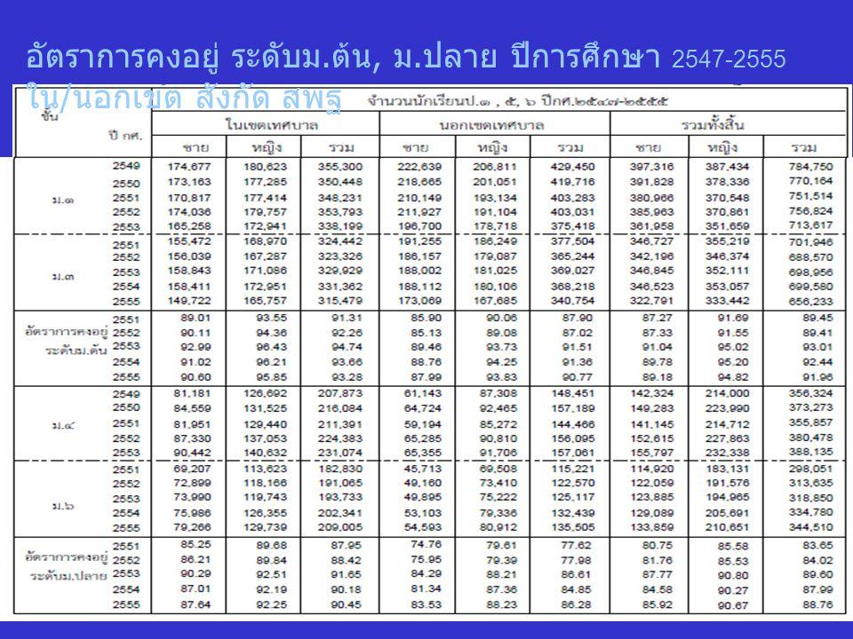 อัตราการคงอยู่ ระดับม. ต้น, ม. ปลาย ปีการศึกษา 2547-2555 ใน / นอกเขต สังกัด สพฐ