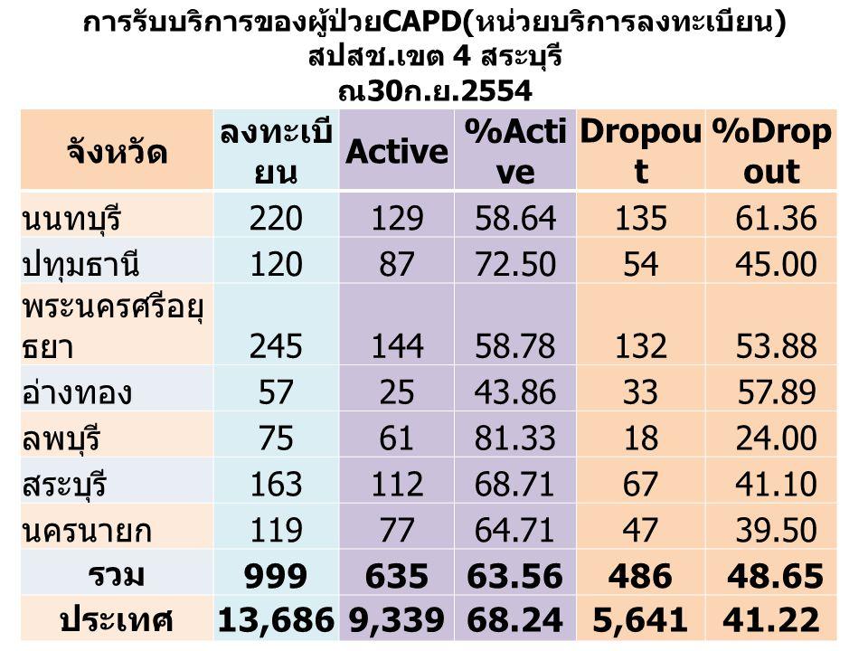 การรับบริการของผู้ป่วย CAPD( หน่วยบริการลงทะเบียน ) สปสช. เขต 4 สระบุรี ณ 30 ก. ย.2554 จังหวัด ลงทะเบี ยน Active %Acti ve Dropou t %Drop out นนทบุรี 2