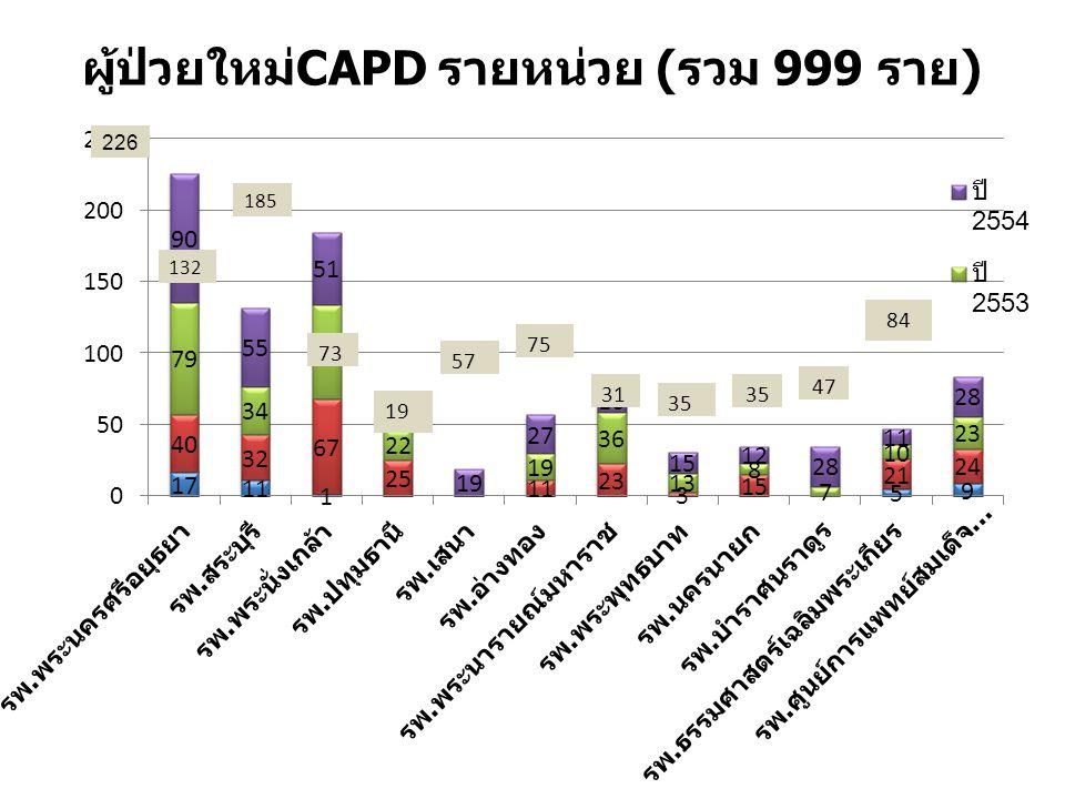 ผู้ป่วยใหม่ CAPD รายหน่วย ( รวม 999 ราย )