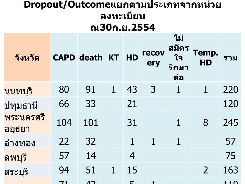 Dropout/Outcome แยกตามประเภทจากหน่วย ลงทะเบียน ณ 30 ก. ย.2554 จังหวัด CAPDdeathKTHD recov ery ไม่ สมัคร ใจ รักษา ต่อ Temp. HD รวม นนทบุรี 809114331122