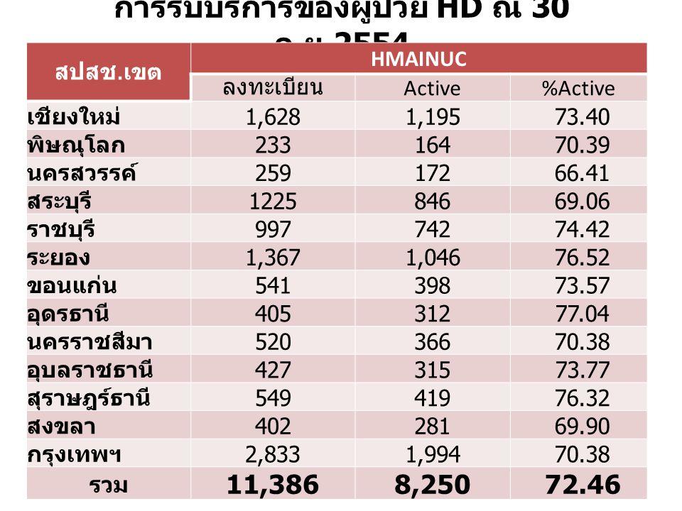 การรับบริการของผู้ป่วย HD ณ 30 ก. ย.2554 สปสช. เขต HMAINUC ลงทะเบียน Active%Active เชียงใหม่ 1,6281,195 73.40 พิษณุโลก 233164 70.39 นครสวรรค์ 259172 6