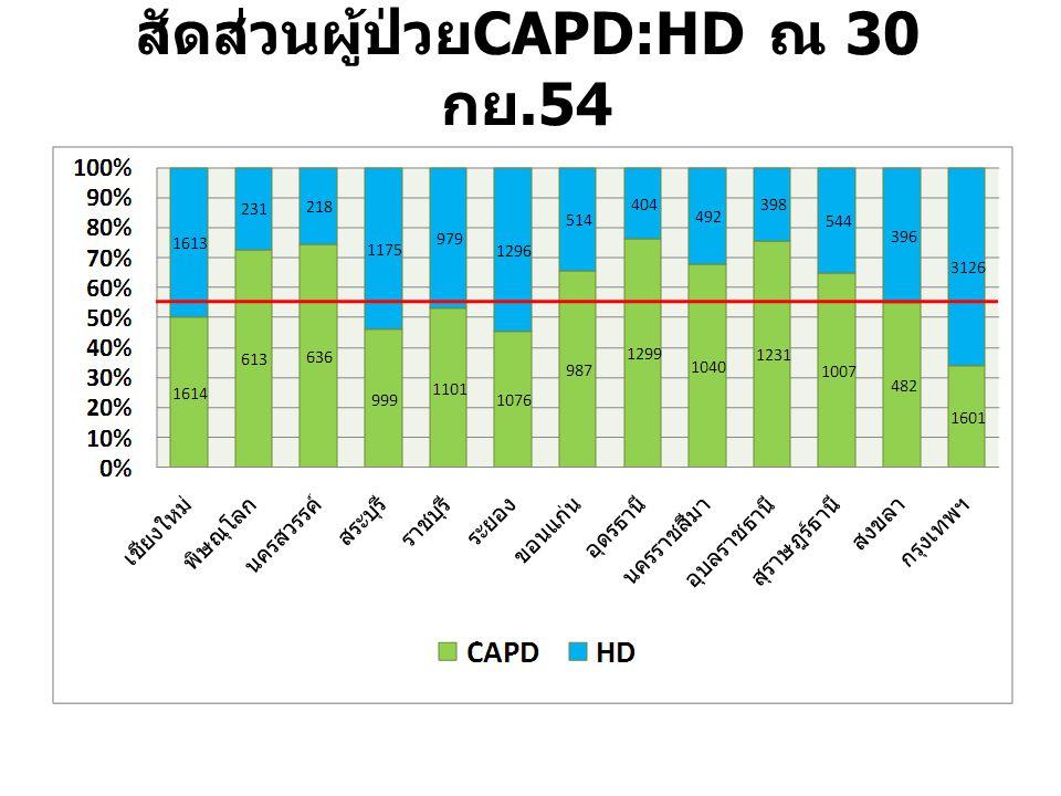 สัดส่วนผู้ป่วย CAPD:HD ณ 30 กย.54